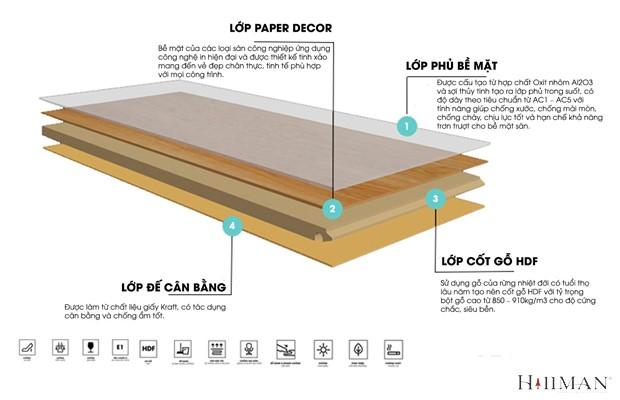 Cấu tạo ván sàn chống nước tốt thường đảm bảo cấu trúc chặt chẽ trong các lớp.