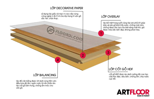 Cấu tạo của sàn gỗ Thổ Nhĩ Kỳ Artfloor được kiểm soát khắt khe mang lại độ bền cao