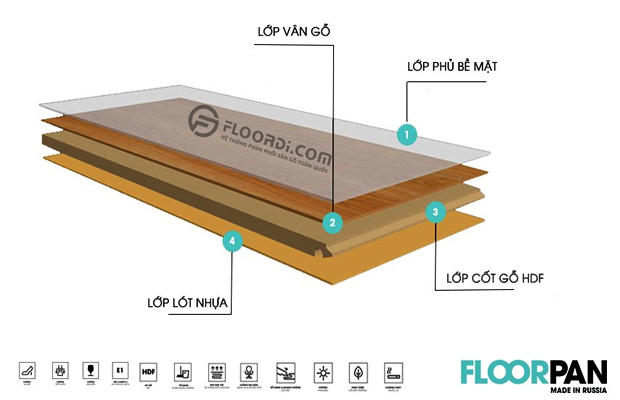 Cấu tạo sàn gỗ Floorpan với 4 lớp chắc chắn