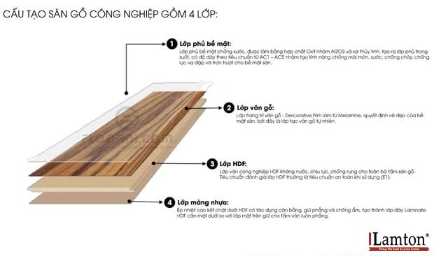 Sàn gỗ vân xương cá có cấu tạo với thiết kế hèm khóa 4 cạnh