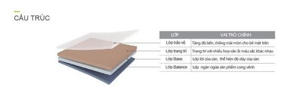 Cấu tạo sàn nhựa dán keo
