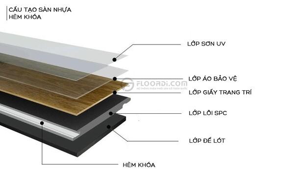 Cấu tạo sàn nhựa hèm khóa gồm 5 lớp và hệ thống hèm khóa