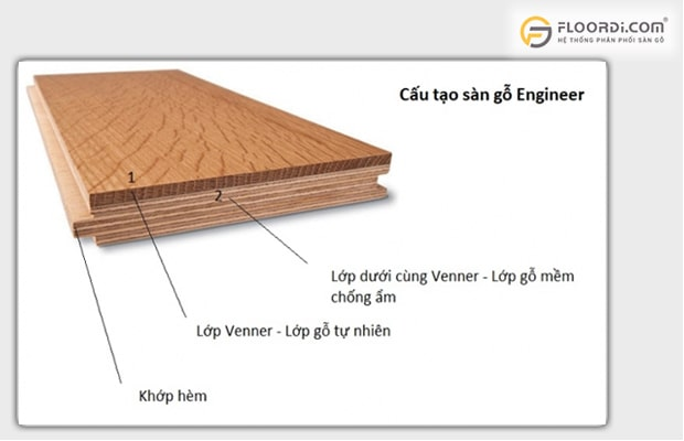 Giá sàn gỗ tự nhiên bao nhiêu tiền 1m2