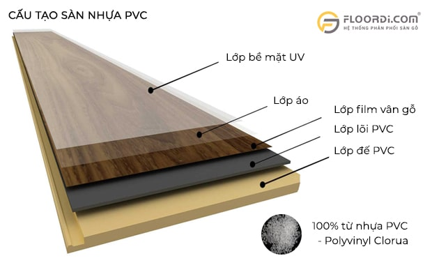 Tấm PVC lót sàn được cấu tạo 100% từ nhựa PVC - Polyvinyl Clorua